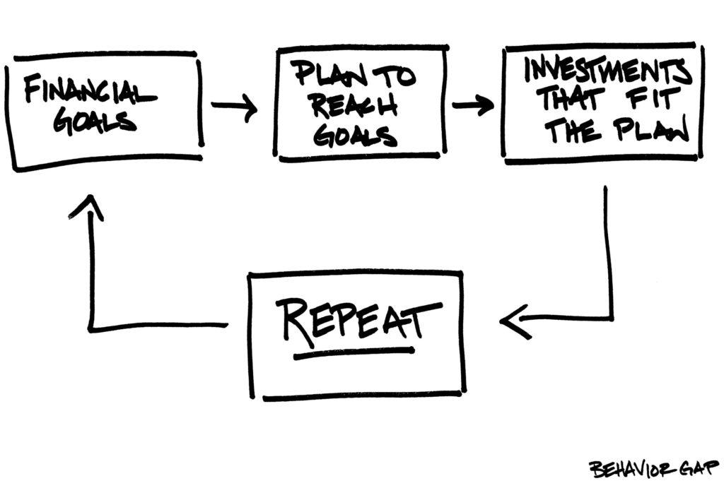Carl Richards Behavior Gap
